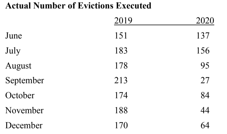 Evictions Executed in Jackson County
