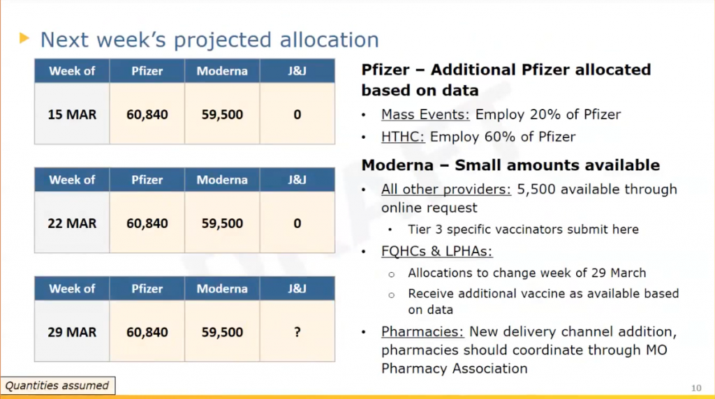 A slide shared on a call with vaccinators Tuesday detailing projected allocations of vaccine supply through the week of March 29.