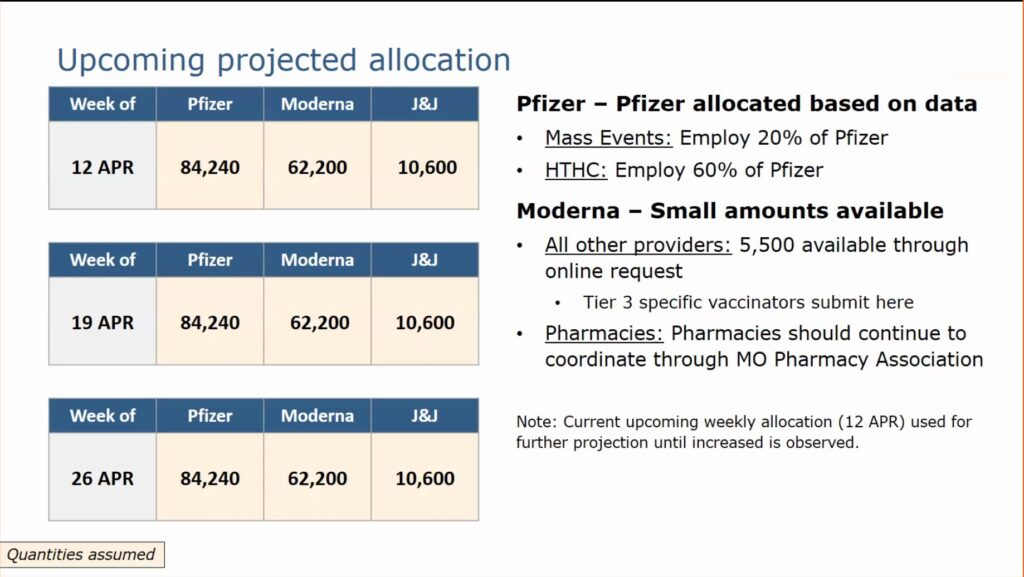 A screenshot of a slide shared with Missouri's vaccine providers Tuesday, that shows projected vaccine allocations for the month of April.