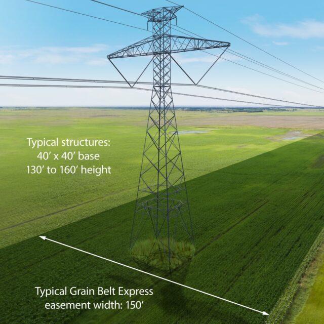 Grain Belt transmission line forges ahead amid landowner, lawmaker pushback