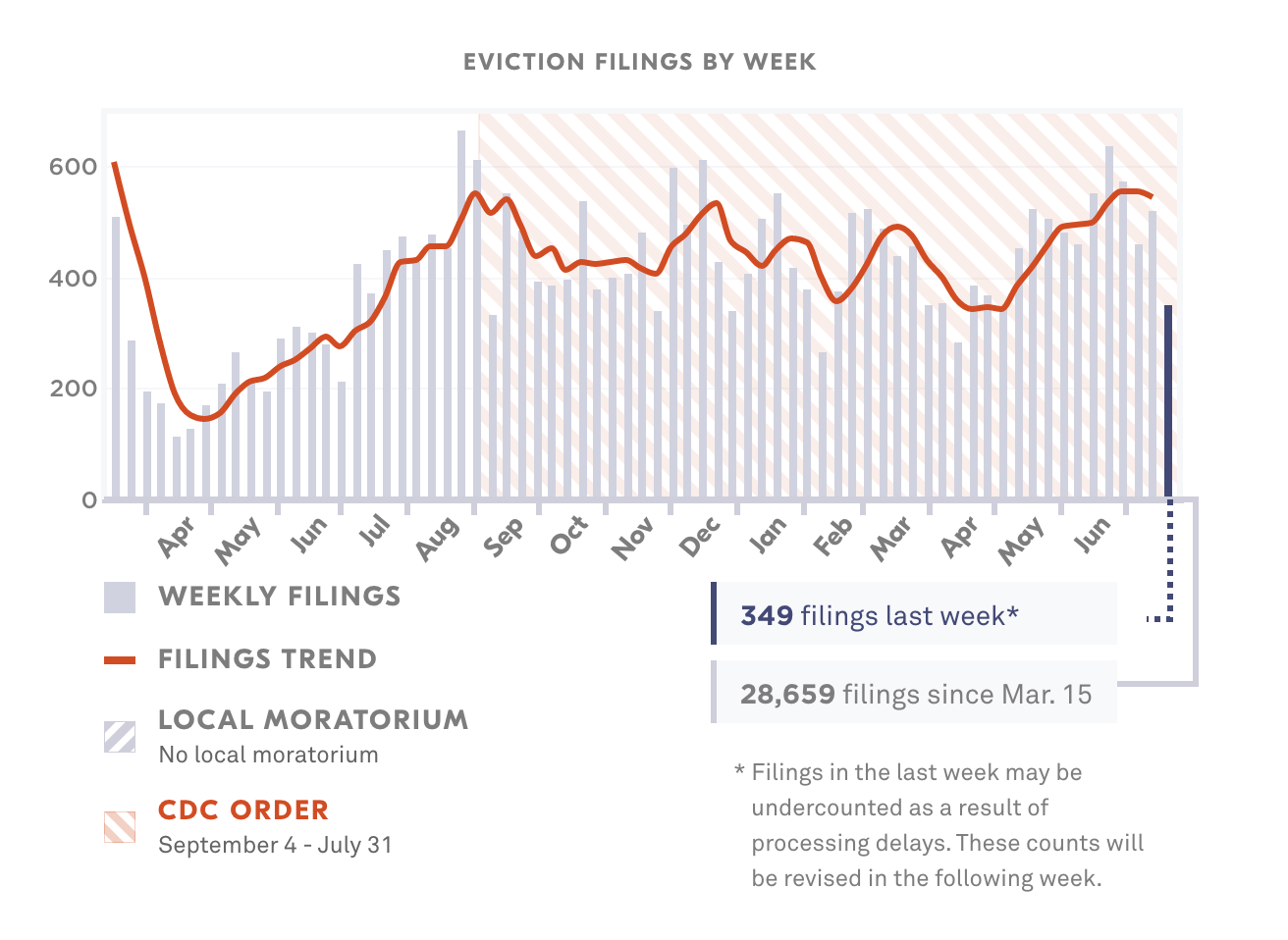 Graphic showing eviction filings by week.